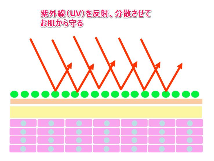 紫外線反射材