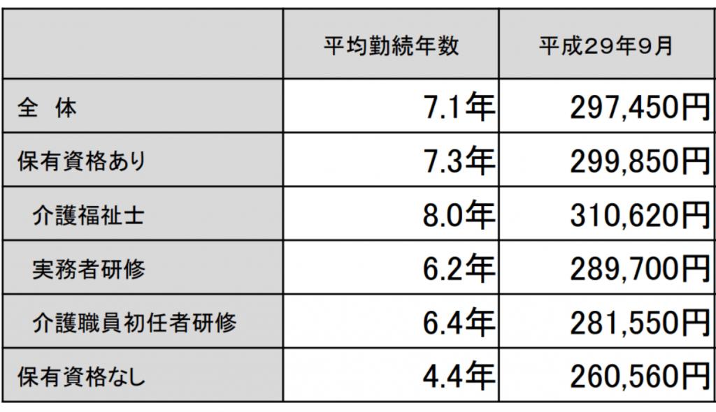 介護資格と勤務年数と給与の比較